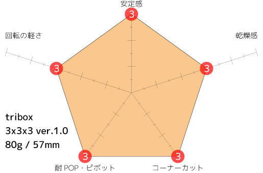 tribox 3x3x3_2