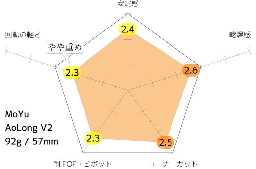 AL2_average
