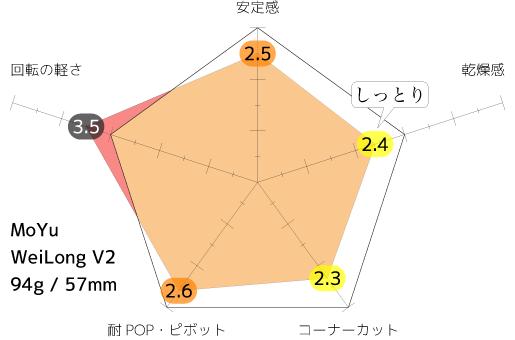 WL_average