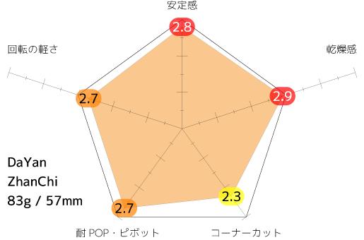 ZC_average